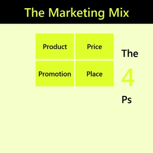 Marketing Mix the 4 Ps