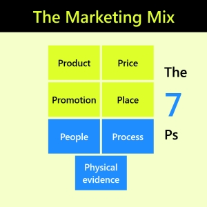 Marketing Mix the 7Ps