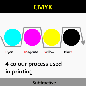 CMYK colour system