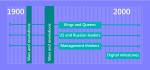 Milestones in management graphic